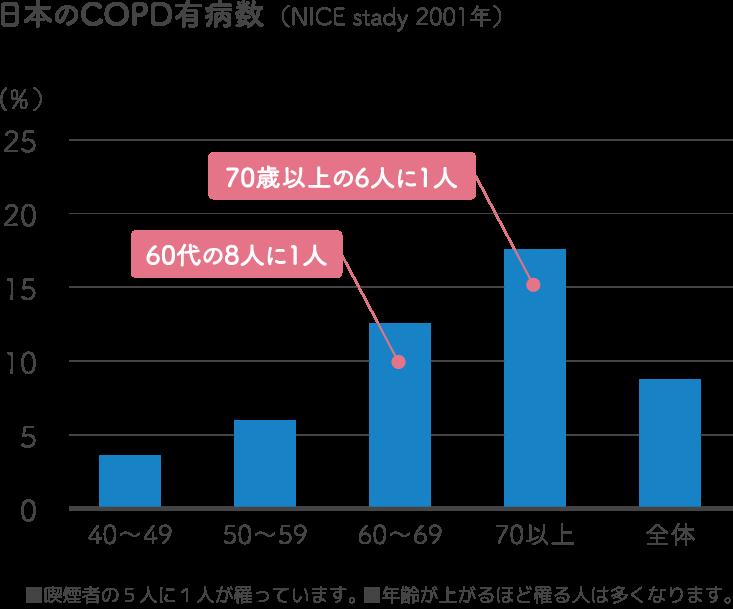 日本のCOPD有病数